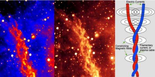 Confirmed Birkeland plasma currents