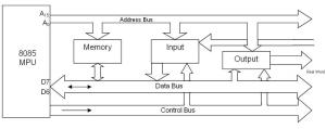 Bus Structure in 8085