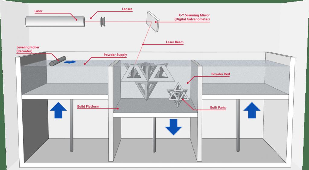 Selective Laser Sintering (SLS) 3D Printing