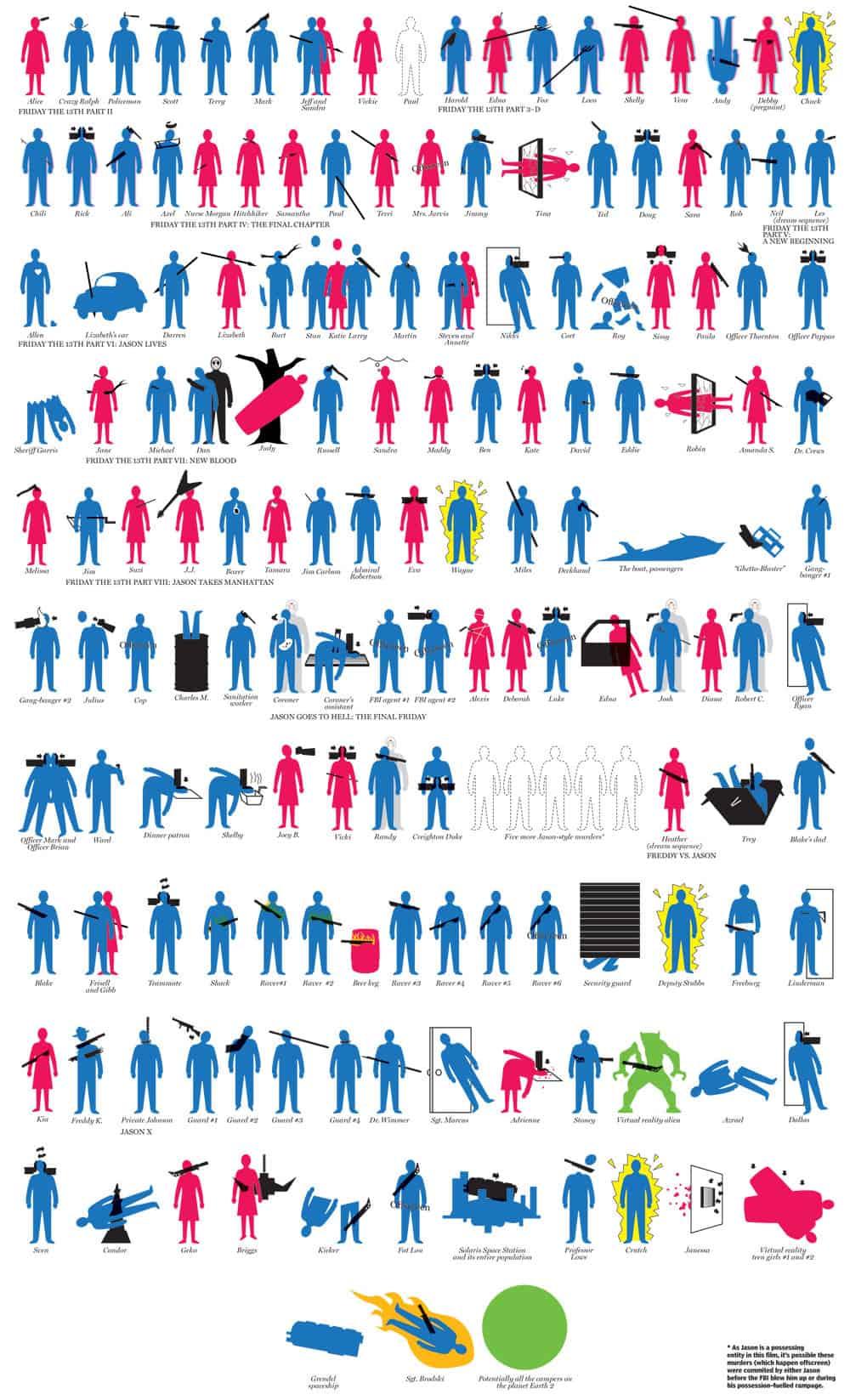 jason-voorhees-death-toll