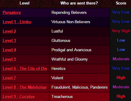 Levels of Hell