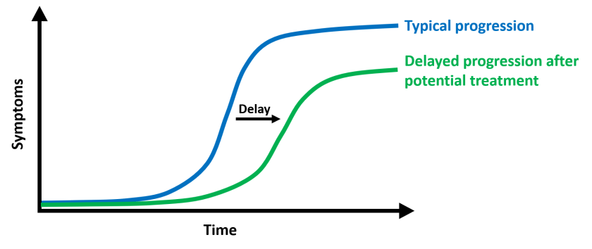 "Graphs of symptoms vs time. The ""typical progression"" line has more symptoms more quickly. The ""delayed progression after potential treatment"" line has fewer symptoms, but still increases over time."