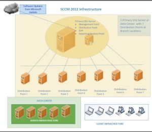 SCCM Architecture Diagram | IT And Management by Abheek
