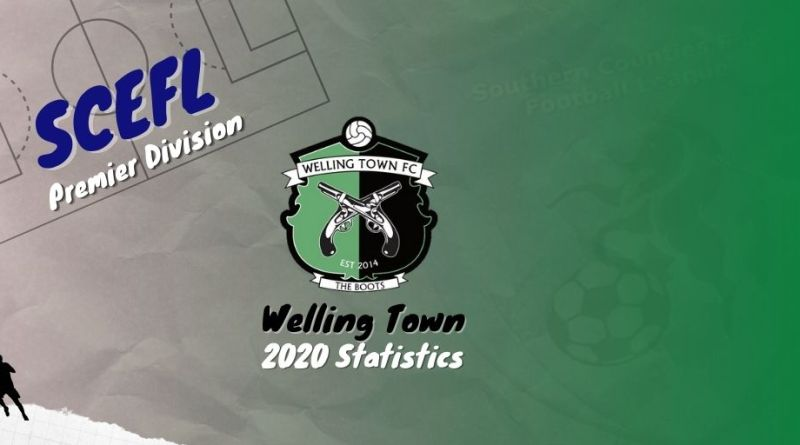 2020 Welling Town