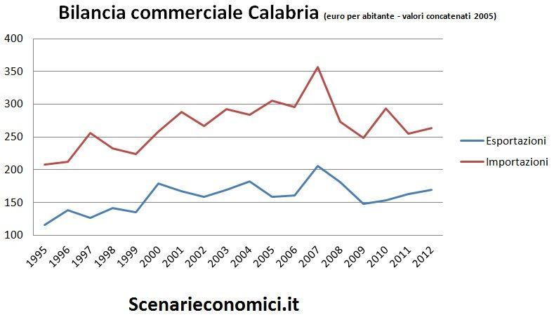Bilancia commerciale Calabria