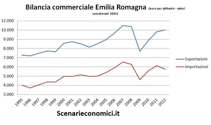 Bilancia commerciale Emilia Romagna