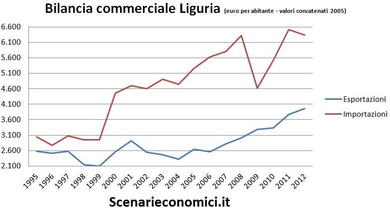 Bilancia commerciale Liguria