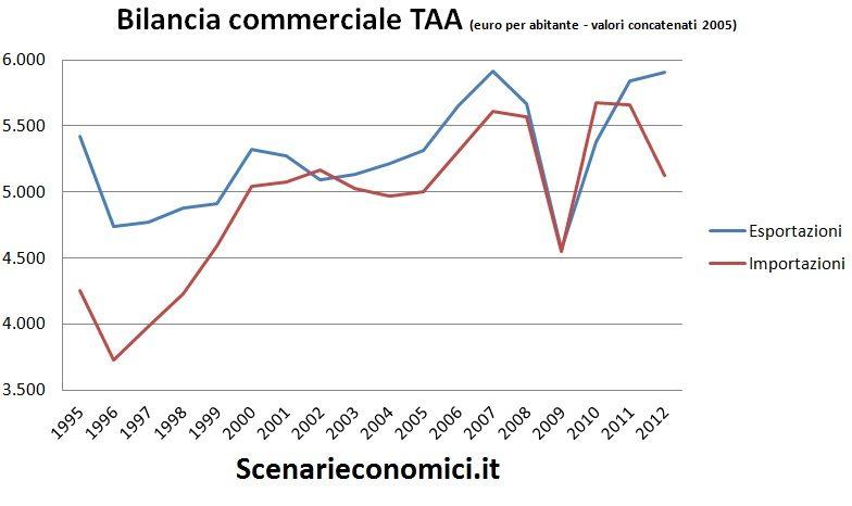 Bilancia commerciale TAA