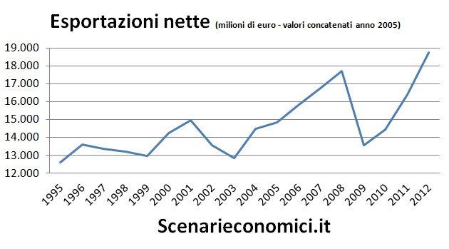 Esportazioni nette Emilia Romagna