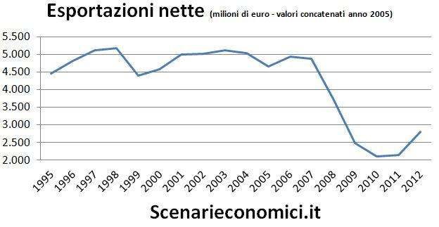 Esportazioni nette Marche