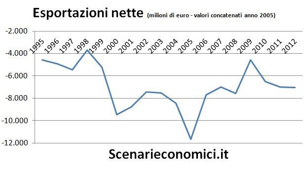 Esportazioni nette Sicilia