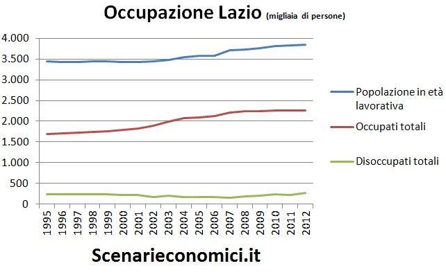 Occupazione Lazio