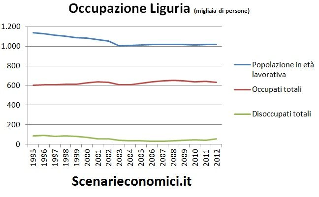 Occupazione Liguria