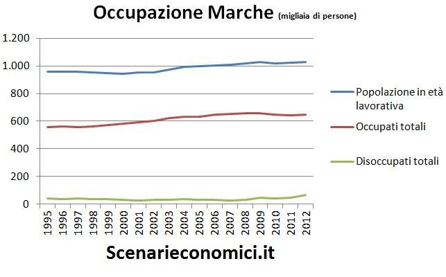 Occupazione Marche