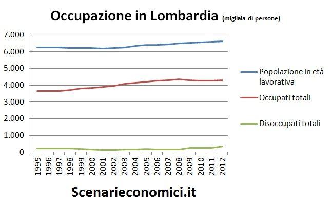 Occupazione in Lombardia