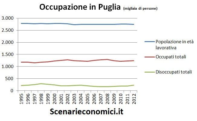 Occupazione in Puglia