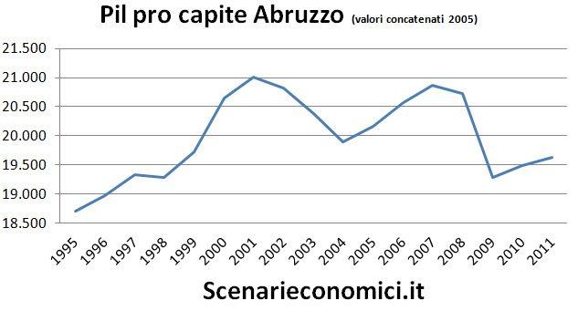Pil pro capite Abruzzo