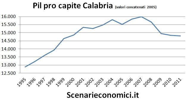 Pil pro capite Calabria