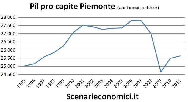 Pil pro capite Piemonte
