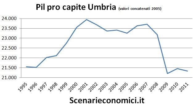 Pil pro capite Umbria