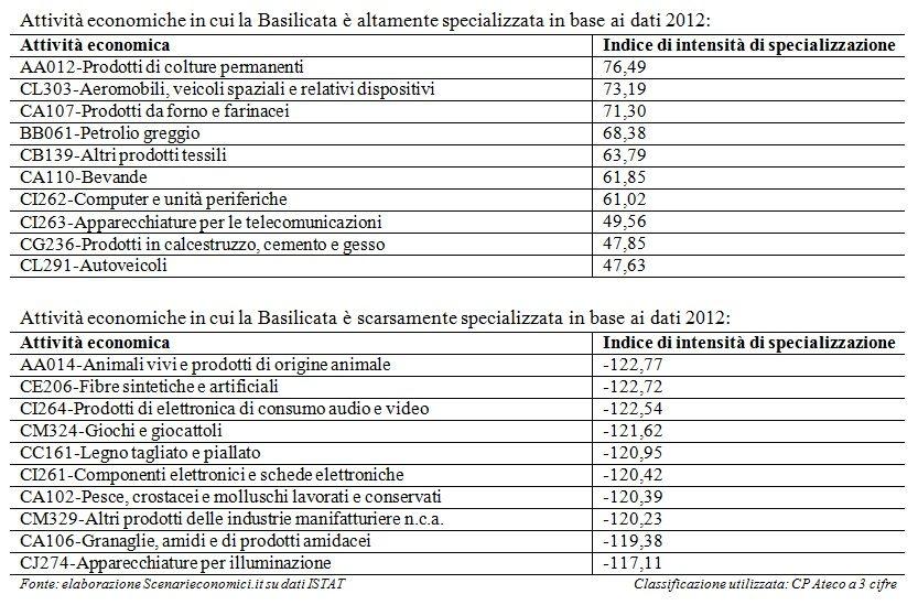 Specializzazione Basilicata