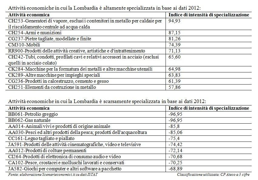 Specializzazione Lombardia