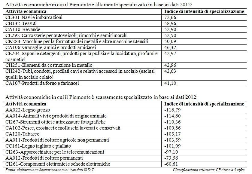 Specializzazione Piemonte