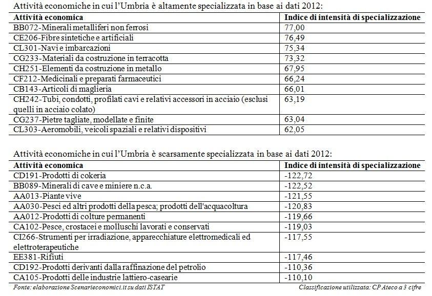 Specializzazione Umbria