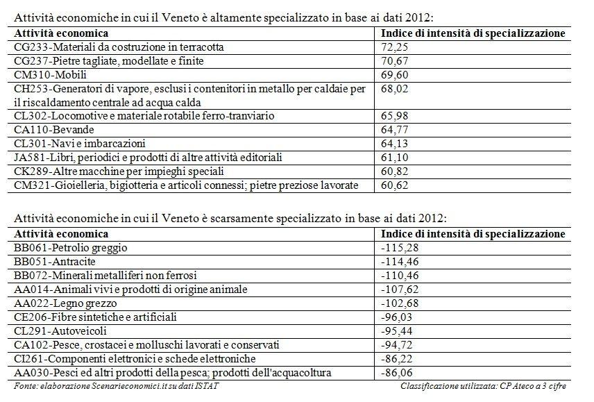 Specializzazione Veneto