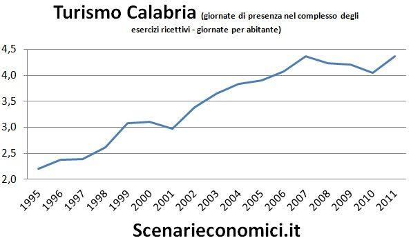Turismo Calabria