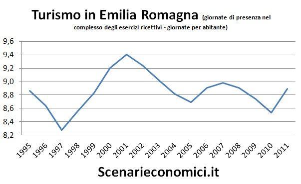 Turismo in Emilia Romagna