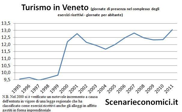 Turismo in Veneto