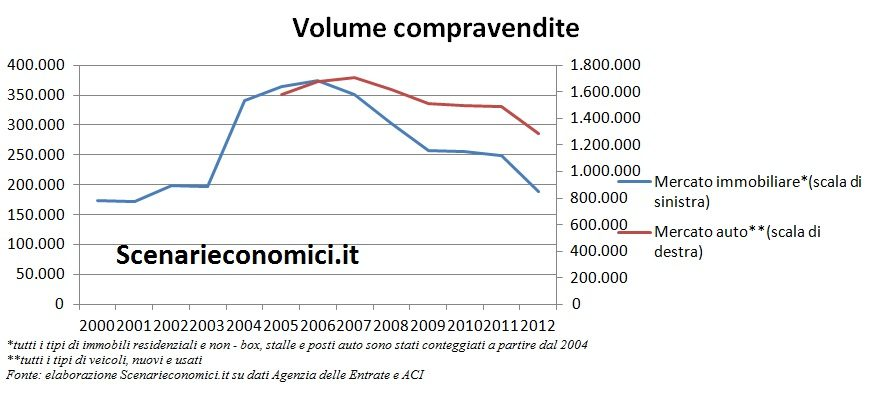 Volume compravendite Lombardia