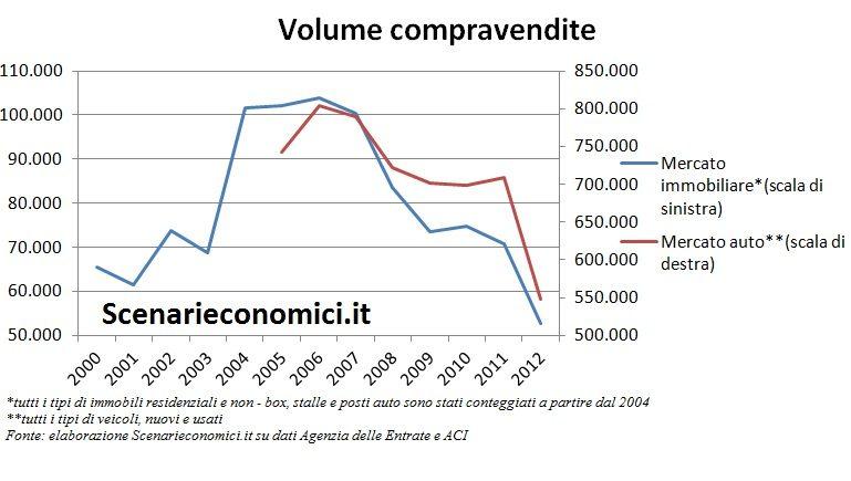 Volume compravendite Toscana
