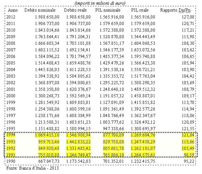 Debito Italiano storico
