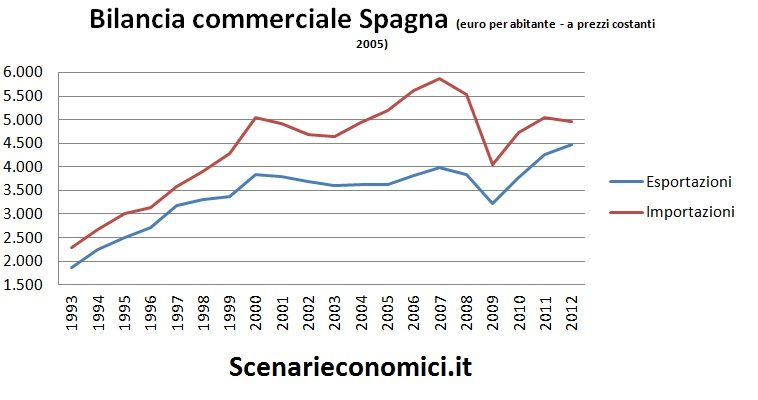 Bilancia commerciale Spagna