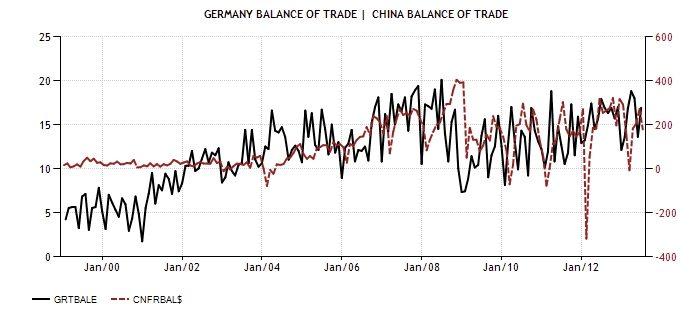 China Gere bal trade 1999