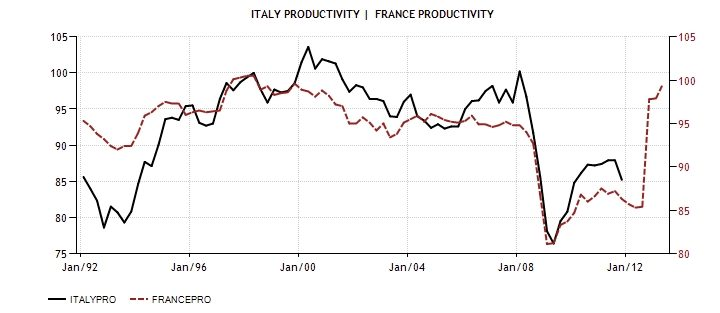 ITA FRA Productivity 1992-2013