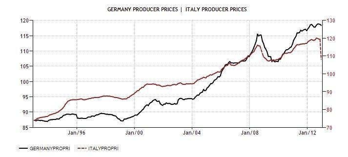 ITA GER Producer Price rate