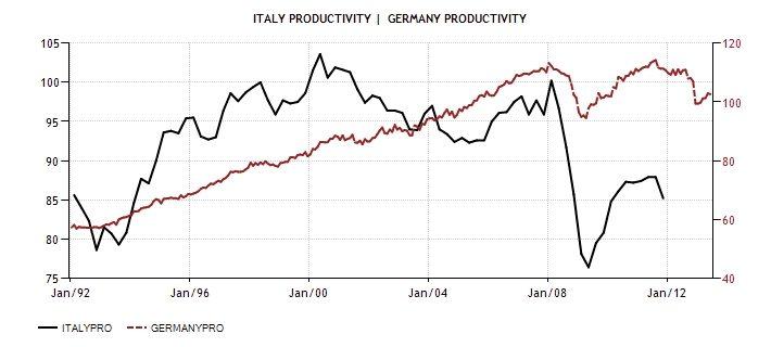 ITA GER Productivity 1992-2013