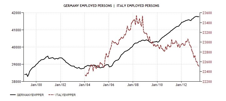 ITA GER employed persons 1999