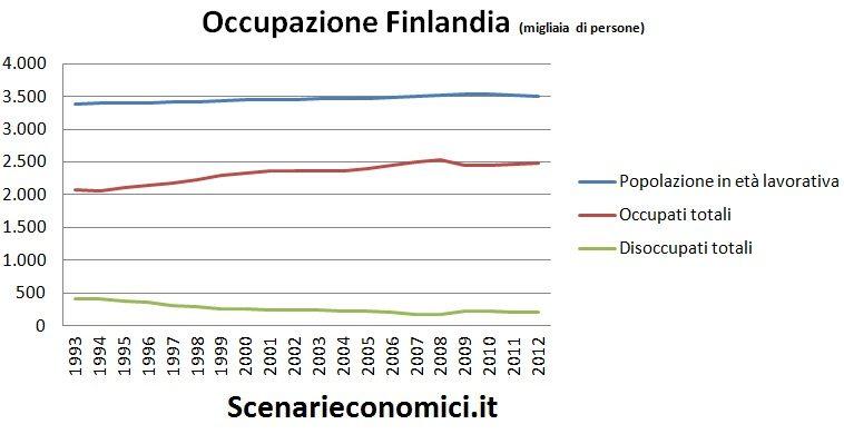 Occupazione Finlandia