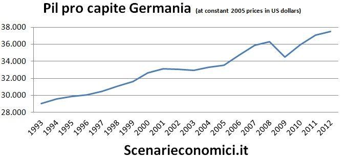 Pil pro capite Germania