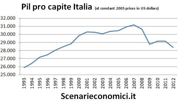 Pil pro capite Italia
