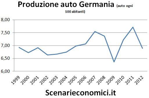 Produzione auto Germania