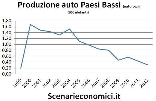 Produzione auto PB