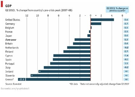 Economist Germany gained from Crisis