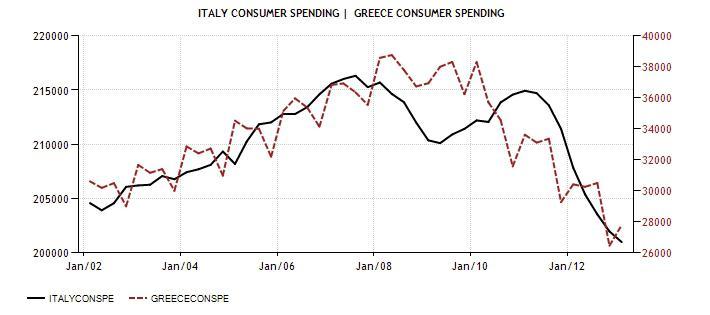 ITA vs GRE cons Spending