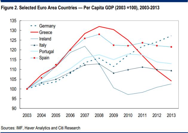 Per-Capita-GDP-in-Euro-Area-Countires-Since-2003
