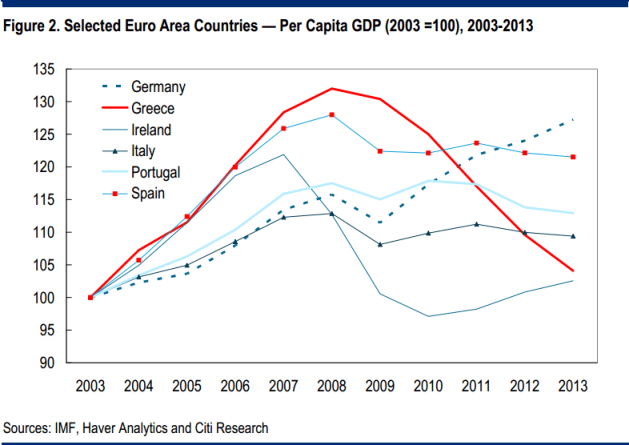 Per-Capita-GDP-in-Euro-Area-Countires-Since-2003